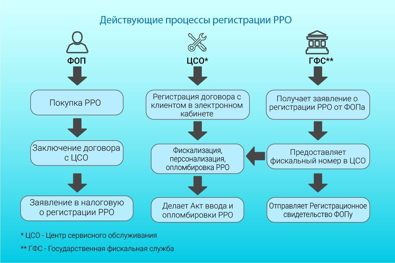 Как зарегистрировать РРО в Украине - инфографика